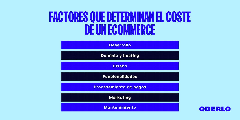 Factores coste de comercio electrónico