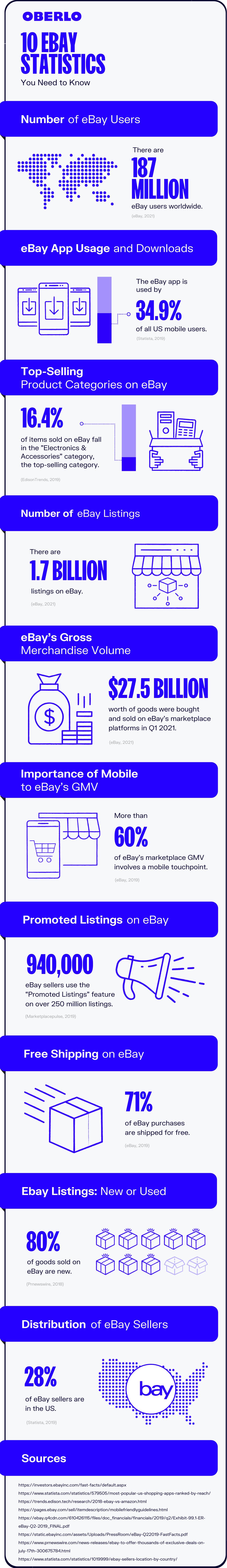 ebay statistics full graphic
