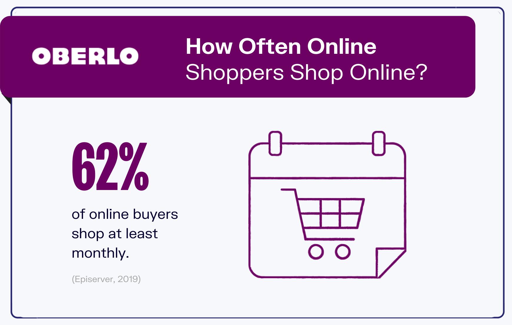 online shopping statistics graphic 8