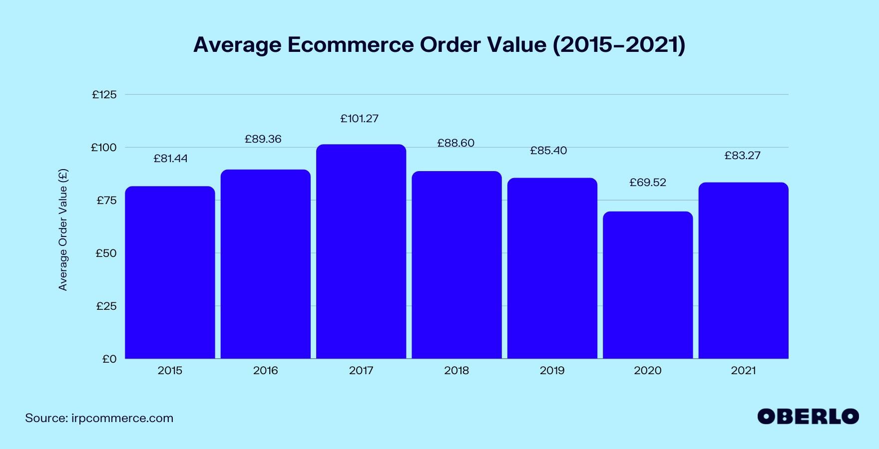 Average Order Value in Ecommerce (2015–2021)
