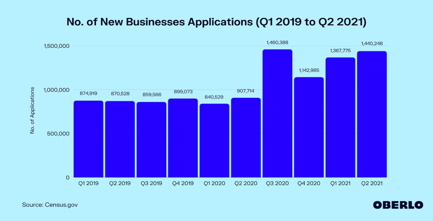 No. of New Businesses Applications (Q1 2019 to Q2 2021)