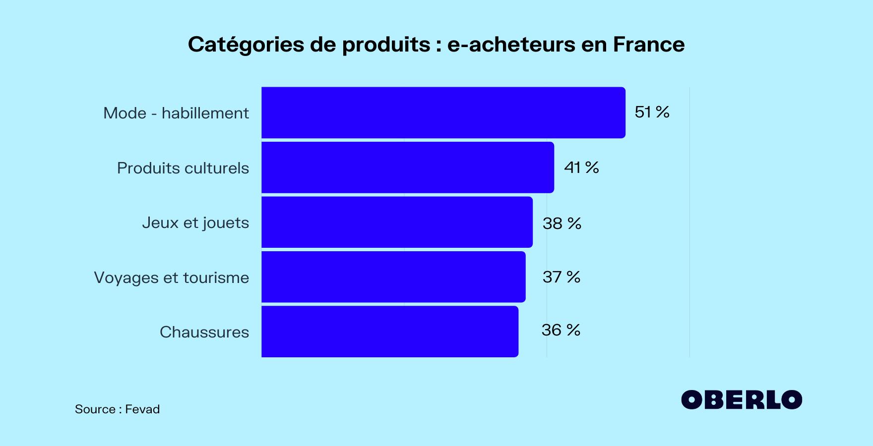 catégories de produits en ligne france