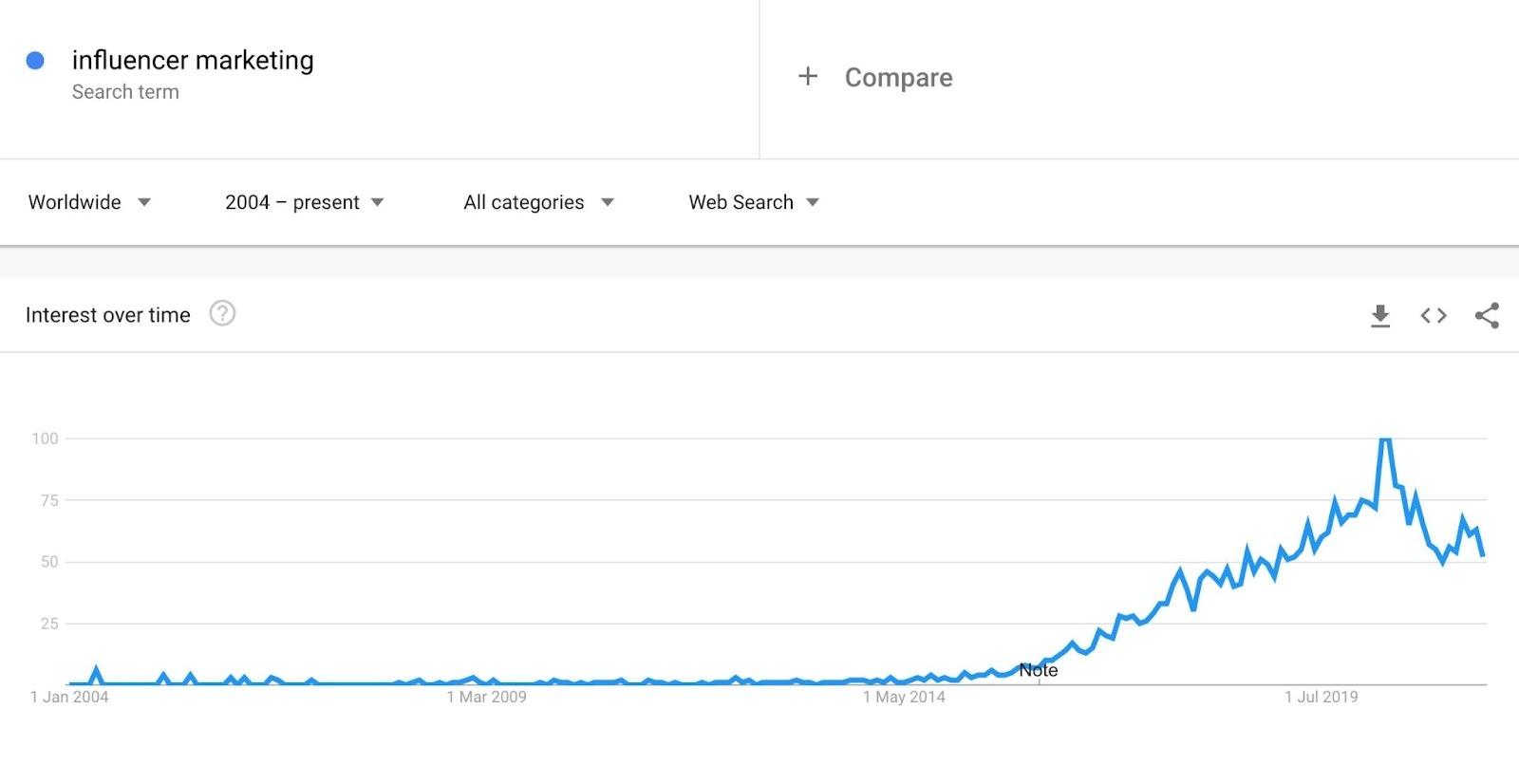 influnecer marketing rising interest