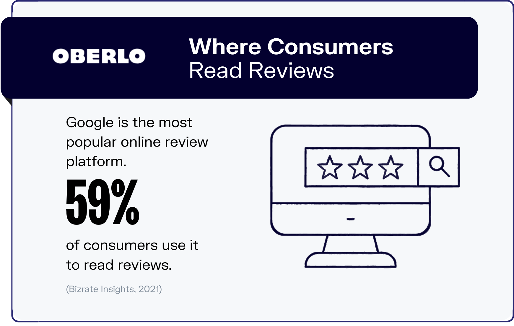 online reviews statistics graphic 4