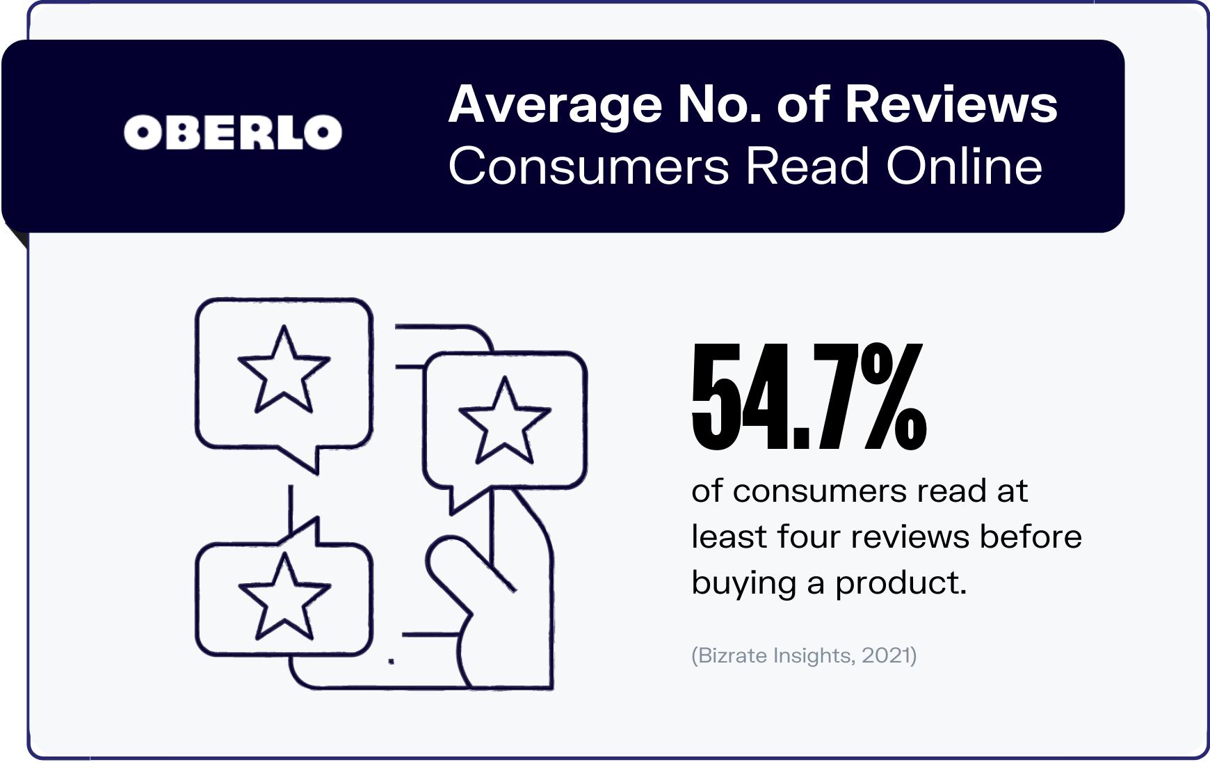 online reviews statistics graphic 5