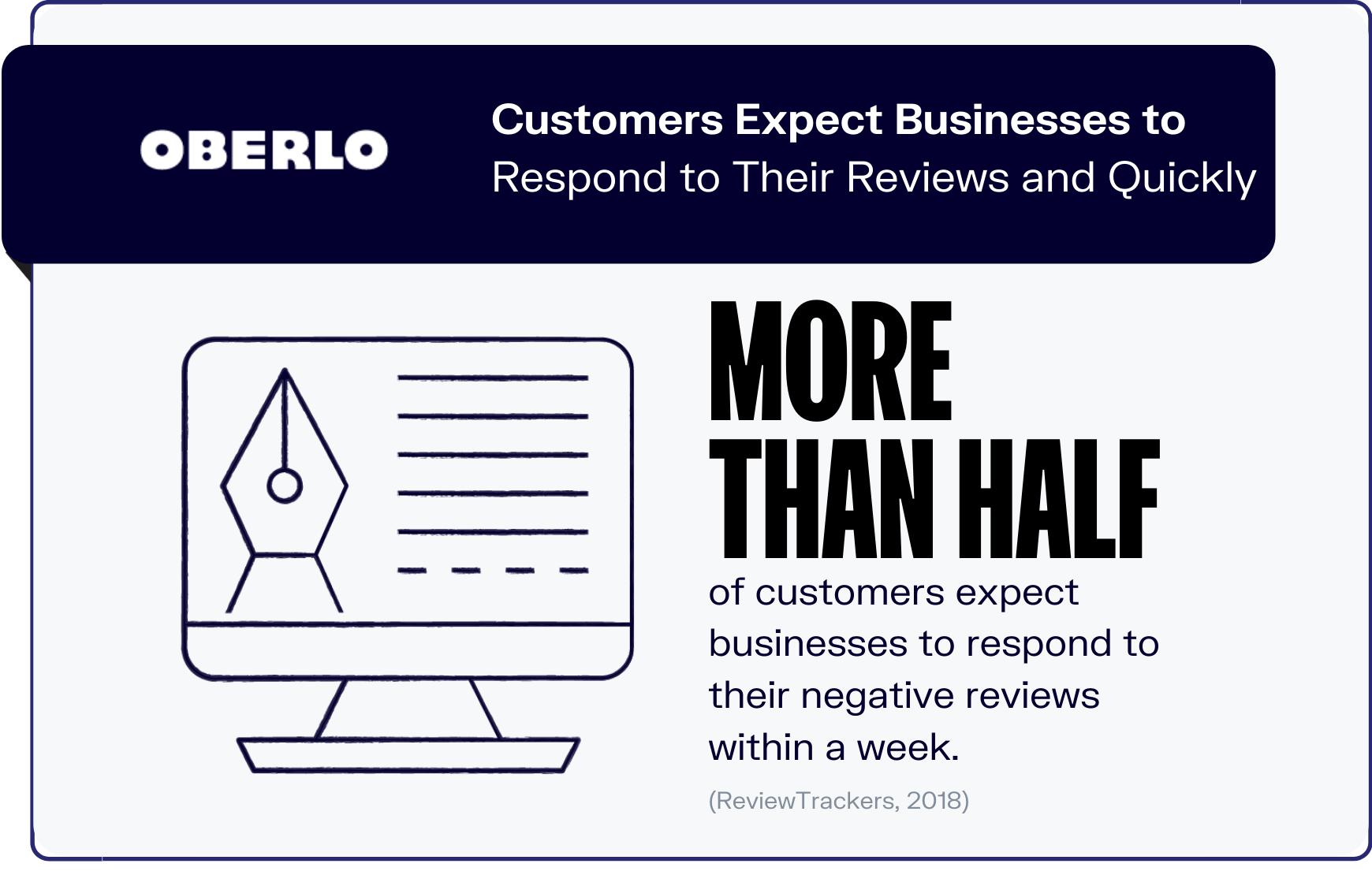 online reviews statistics graphic 7