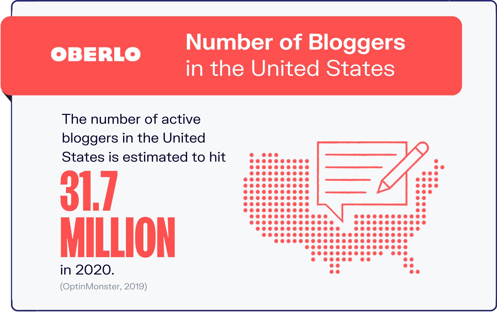 blogging statistics graphic 2