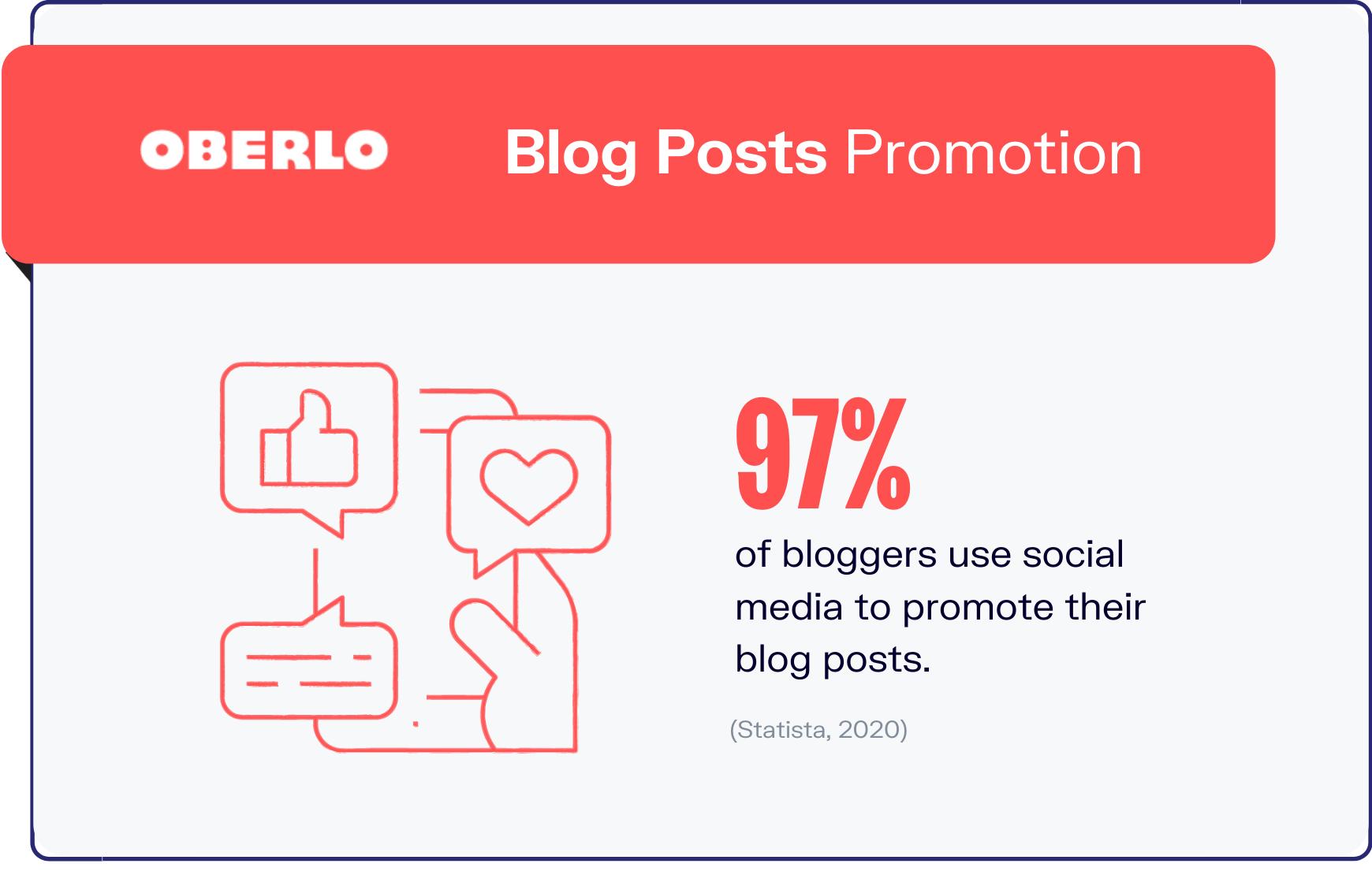 blogging statistics graphic 7
