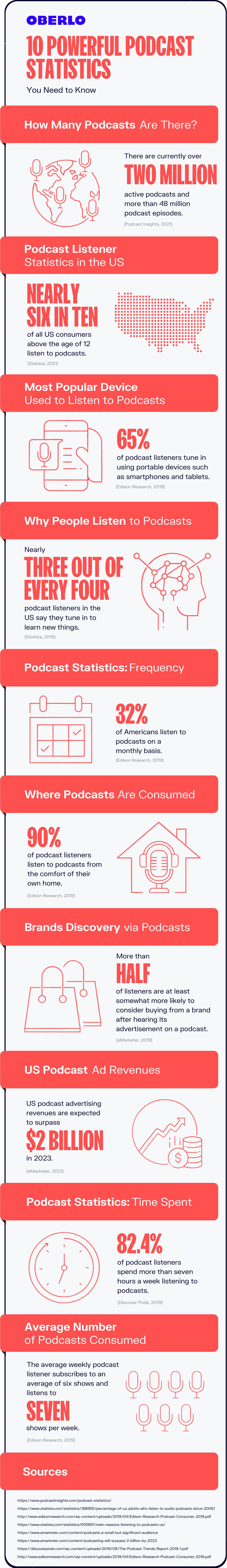 podcast statistics full graphic