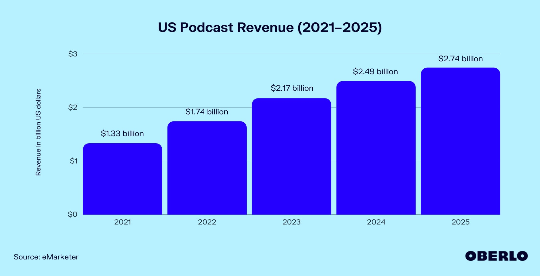 Chart of US Podcast Revenue (2021–2025)