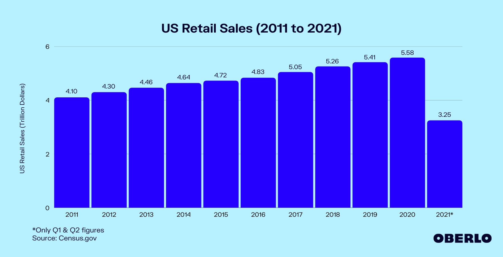 Chart of US Retail Sales (2011 to 2021)