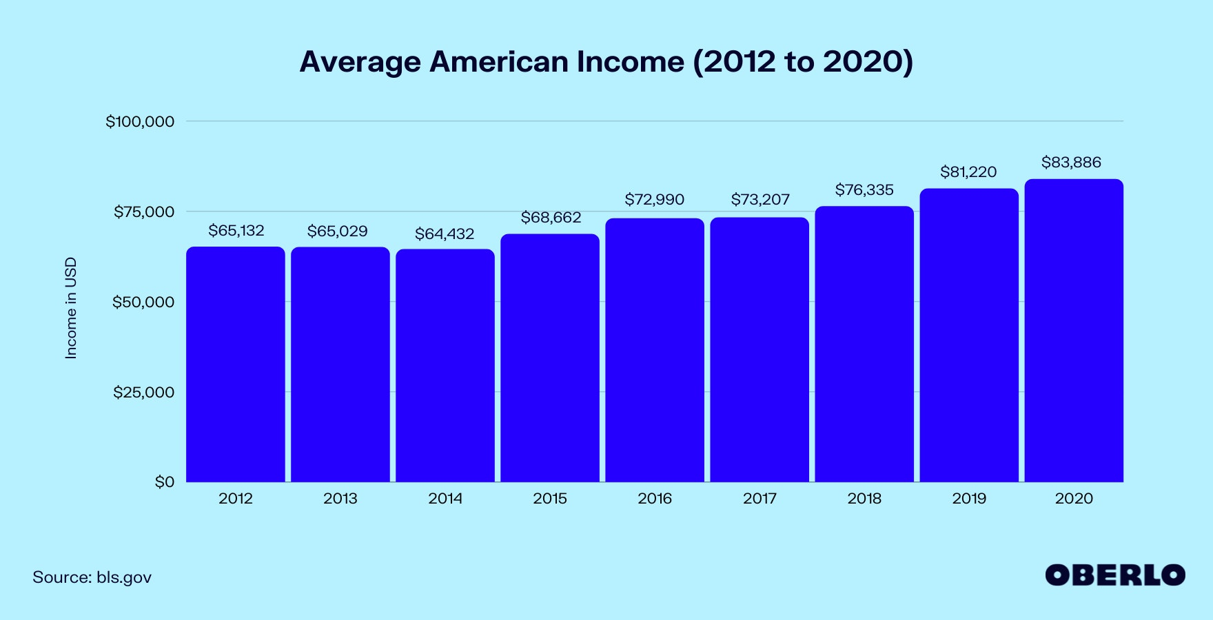 Chart of Average American Income (2012 to 2020)
