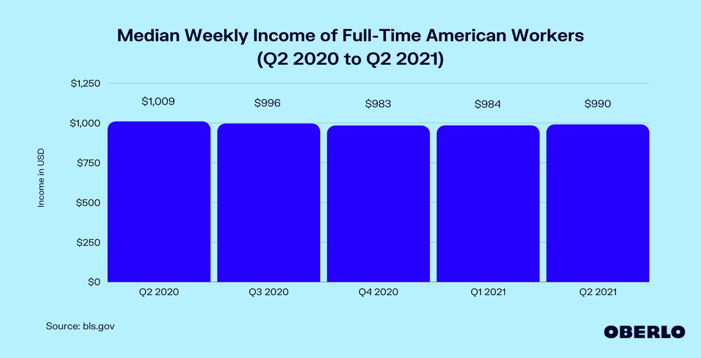 Chart of Median Weekly Income of Full-Time American Workers (Q2 2020 to Q2 2021)