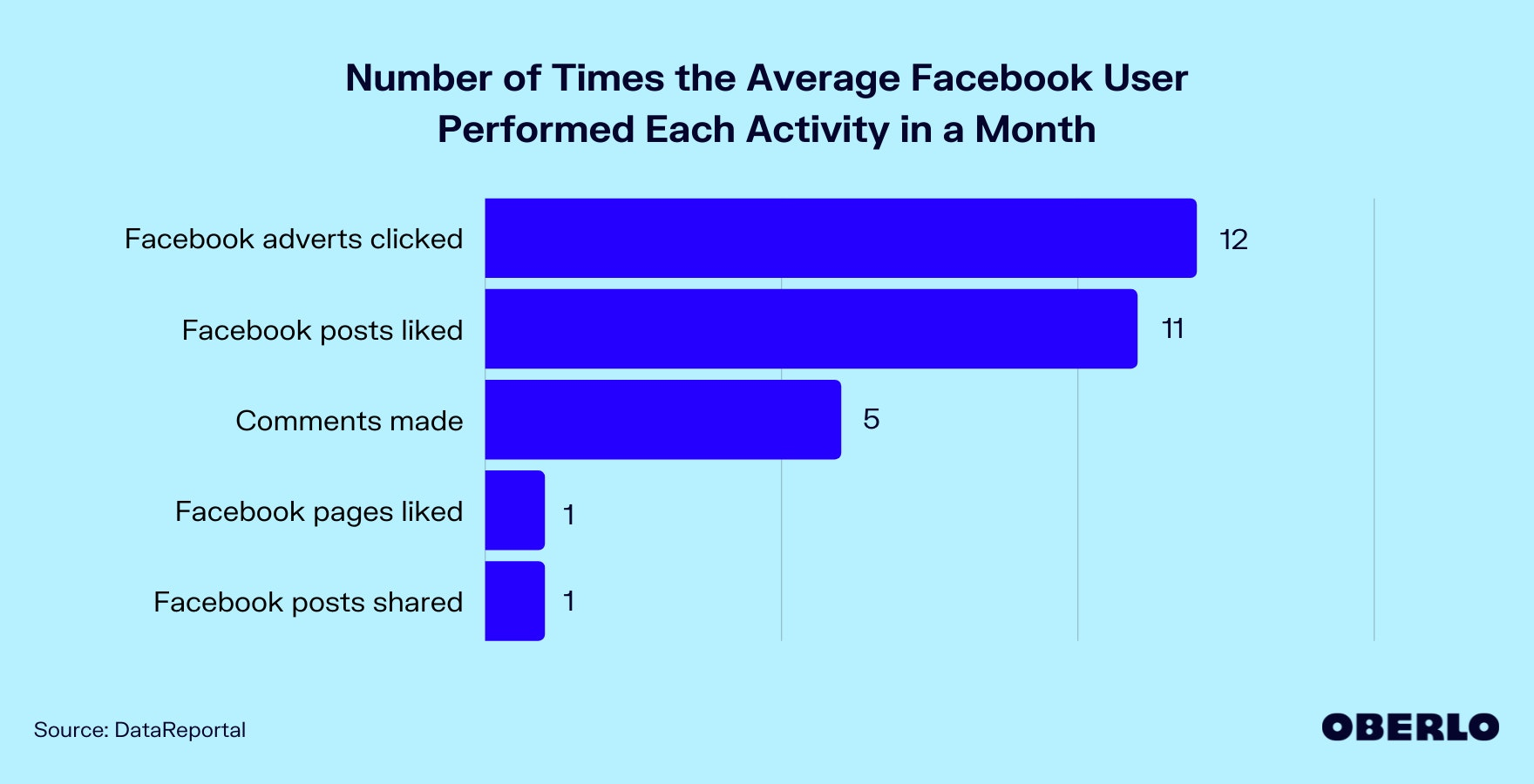 Chart of Number of Times the Average Facebook User Performed Each Activity in a Month