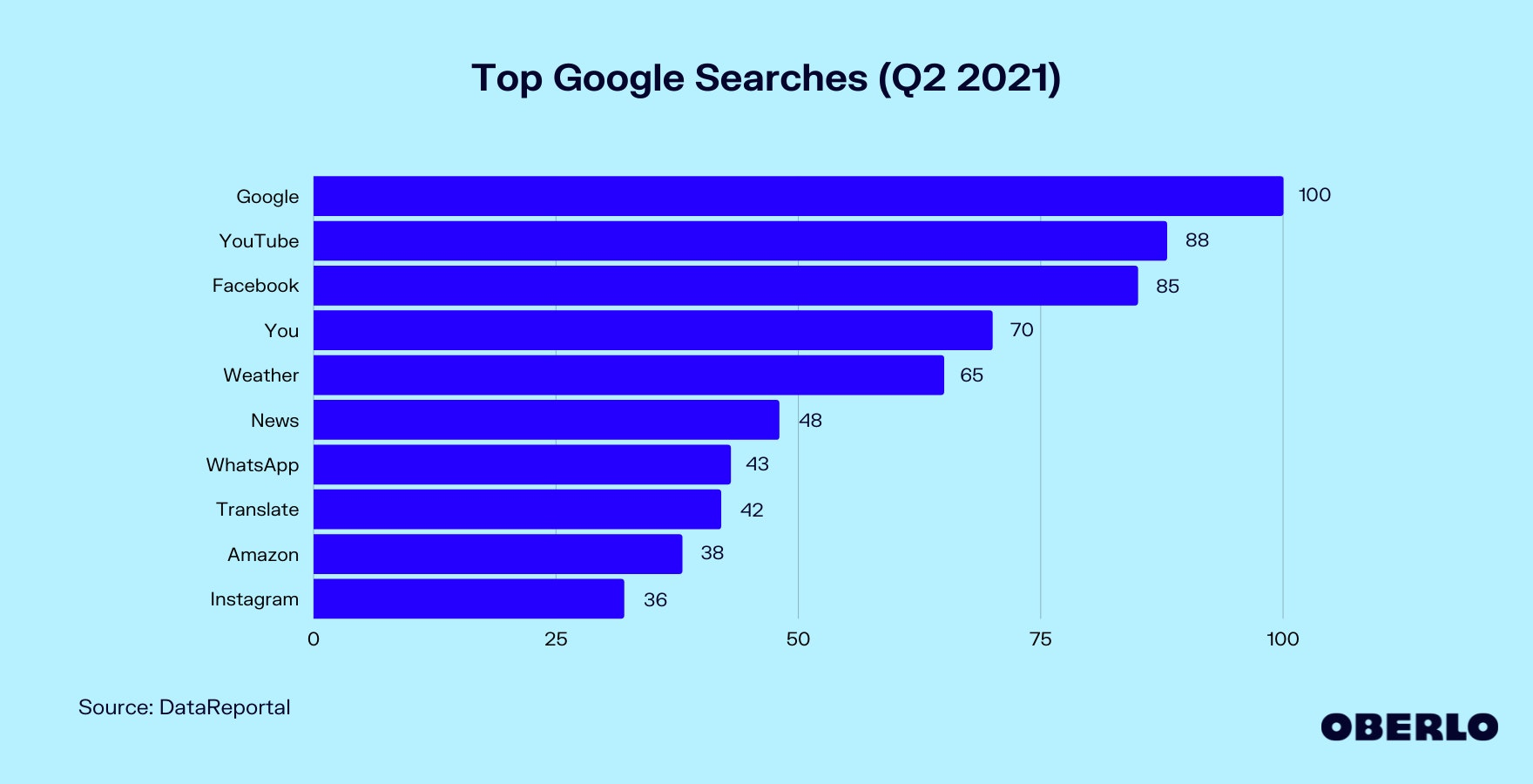 Chart of Top Google Searches (Q2 2021)