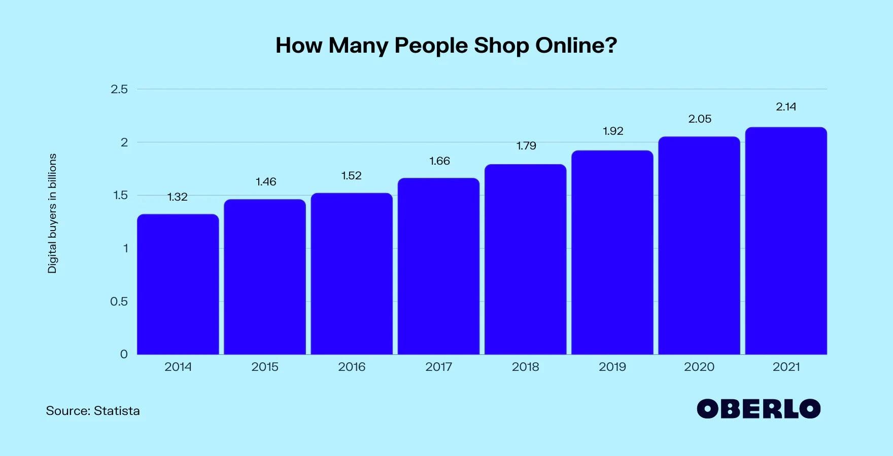 latest online shopping statistics