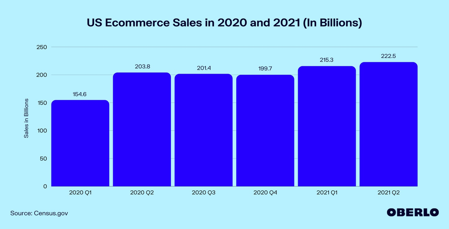 Chart of US Ecommerce Sales in 2020 and 2021 (In Billions)