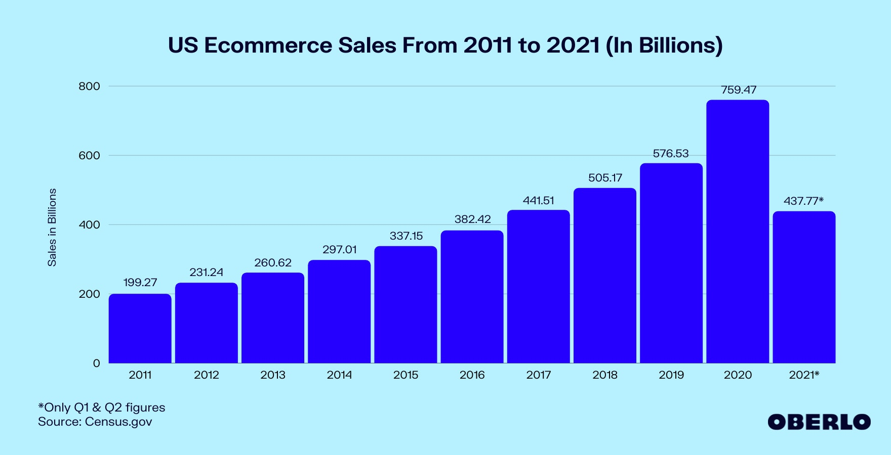 Chart of US Ecommerce Sales From 2011 to 2021 (In Billions)