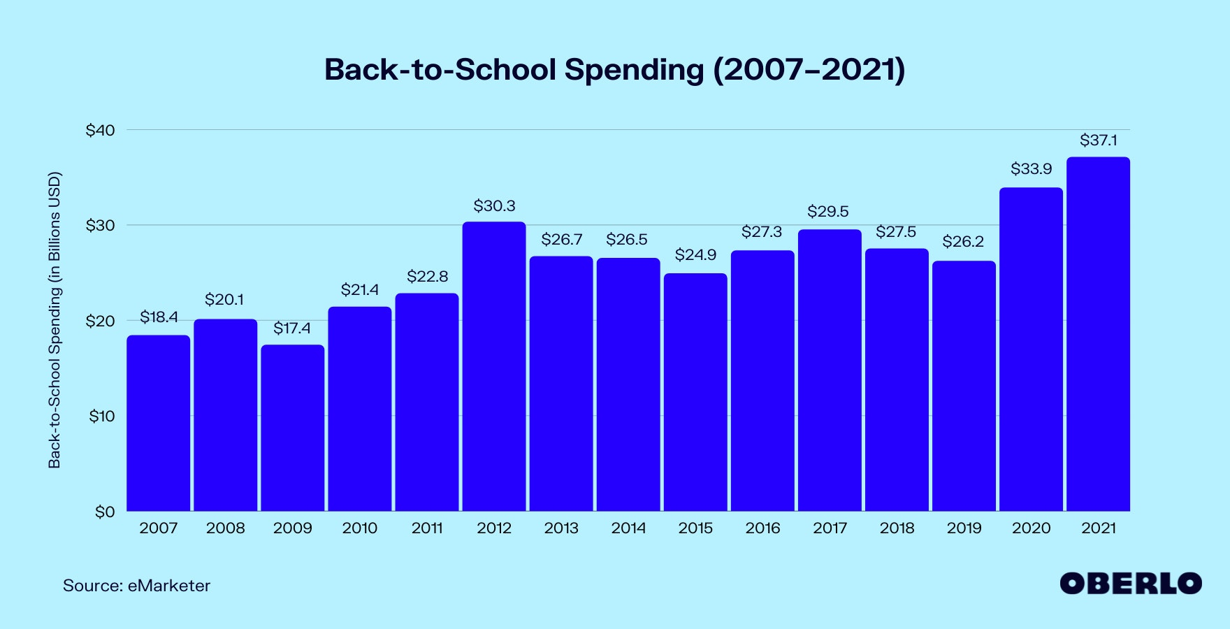 Chart of Back-to-School Spending (2007–2021)