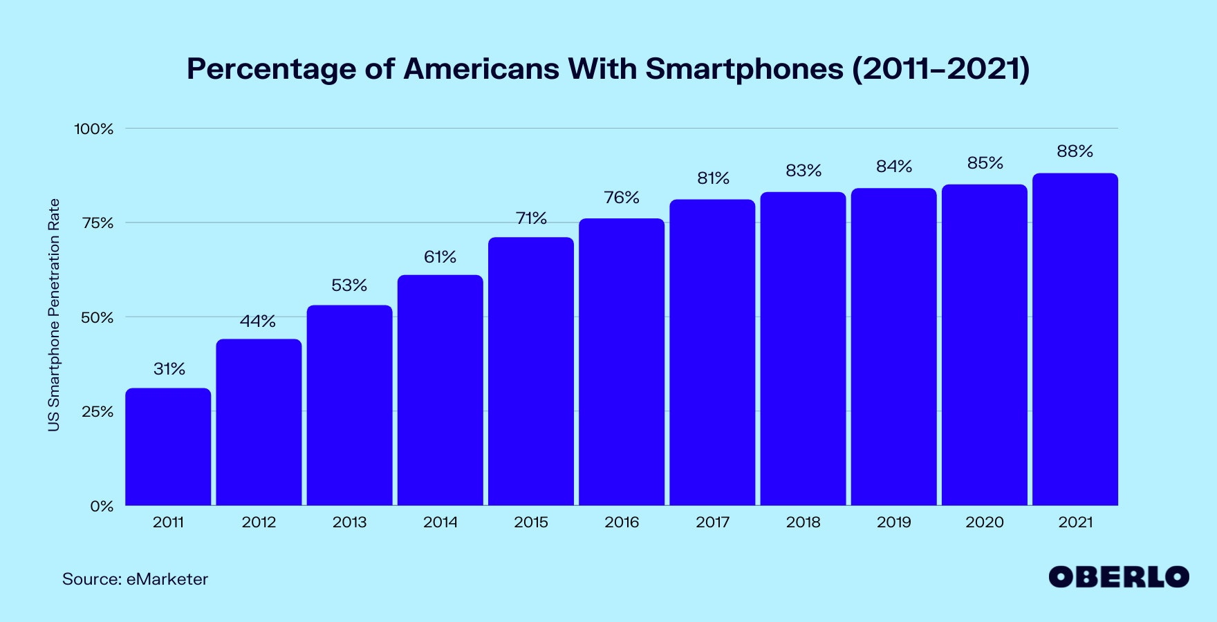 Chart of Percentage of Americans With Smartphones (2011–2021)