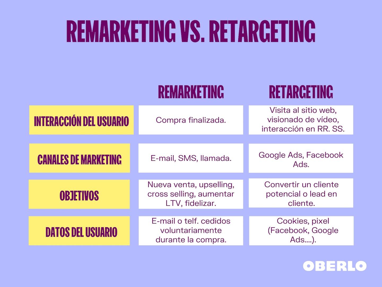 Remarketing o retargeting