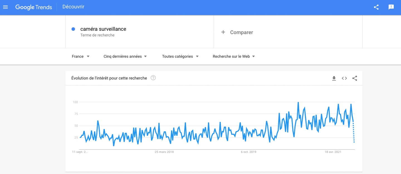 Courbe Google Trends