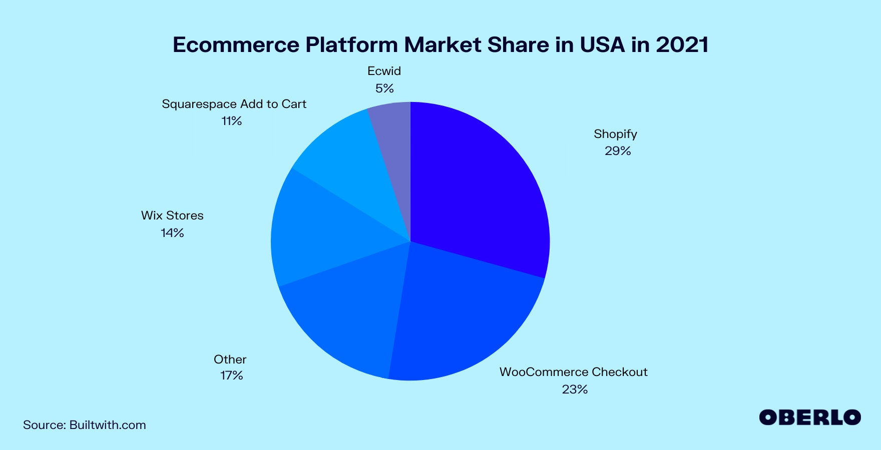 Chart of Ecommerce Platform Market Share in USA in 2021