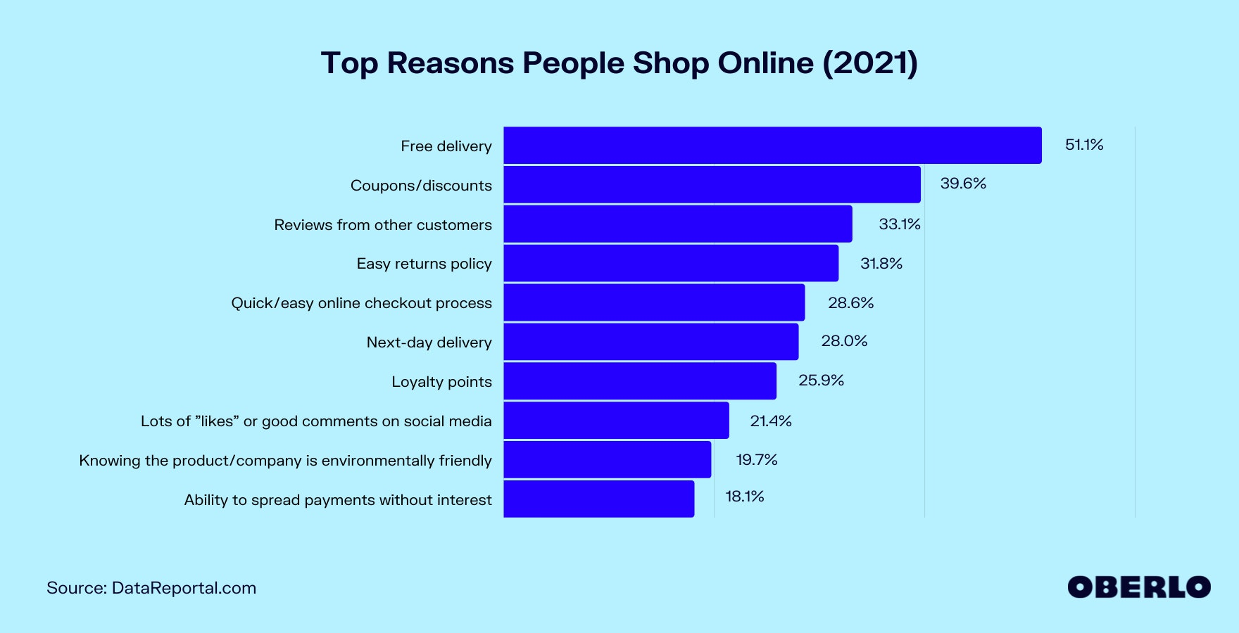 Chart of Top Reasons People Shop Online (2021)