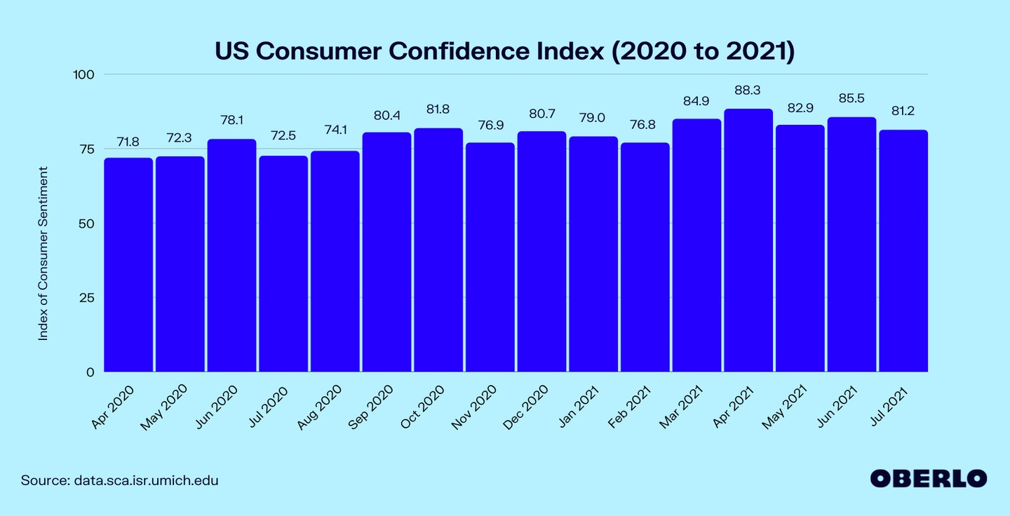 US Consumer Confidence Index in 2020 and 2021