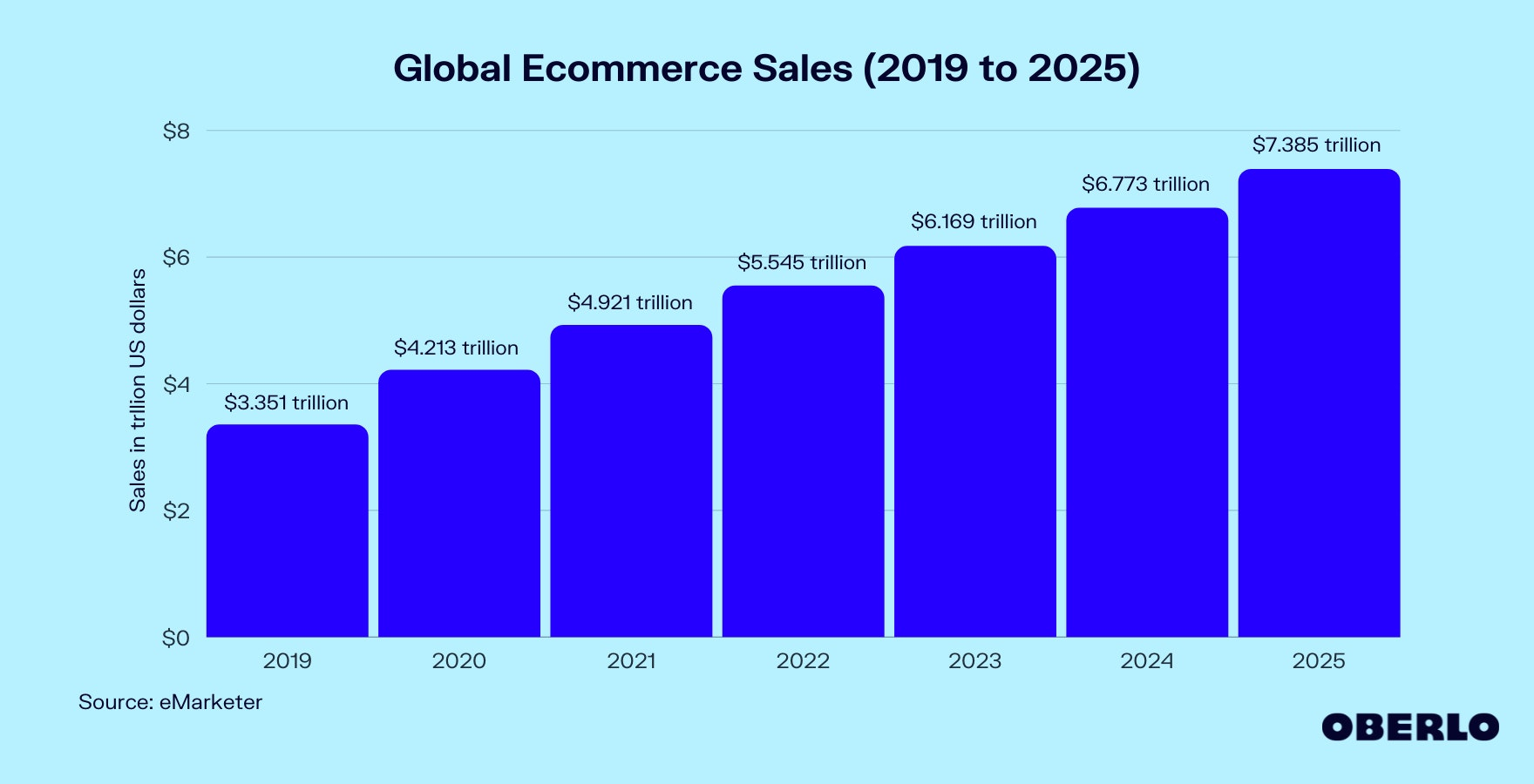Chart of Global Ecommerce Sales (2019 to 2025)