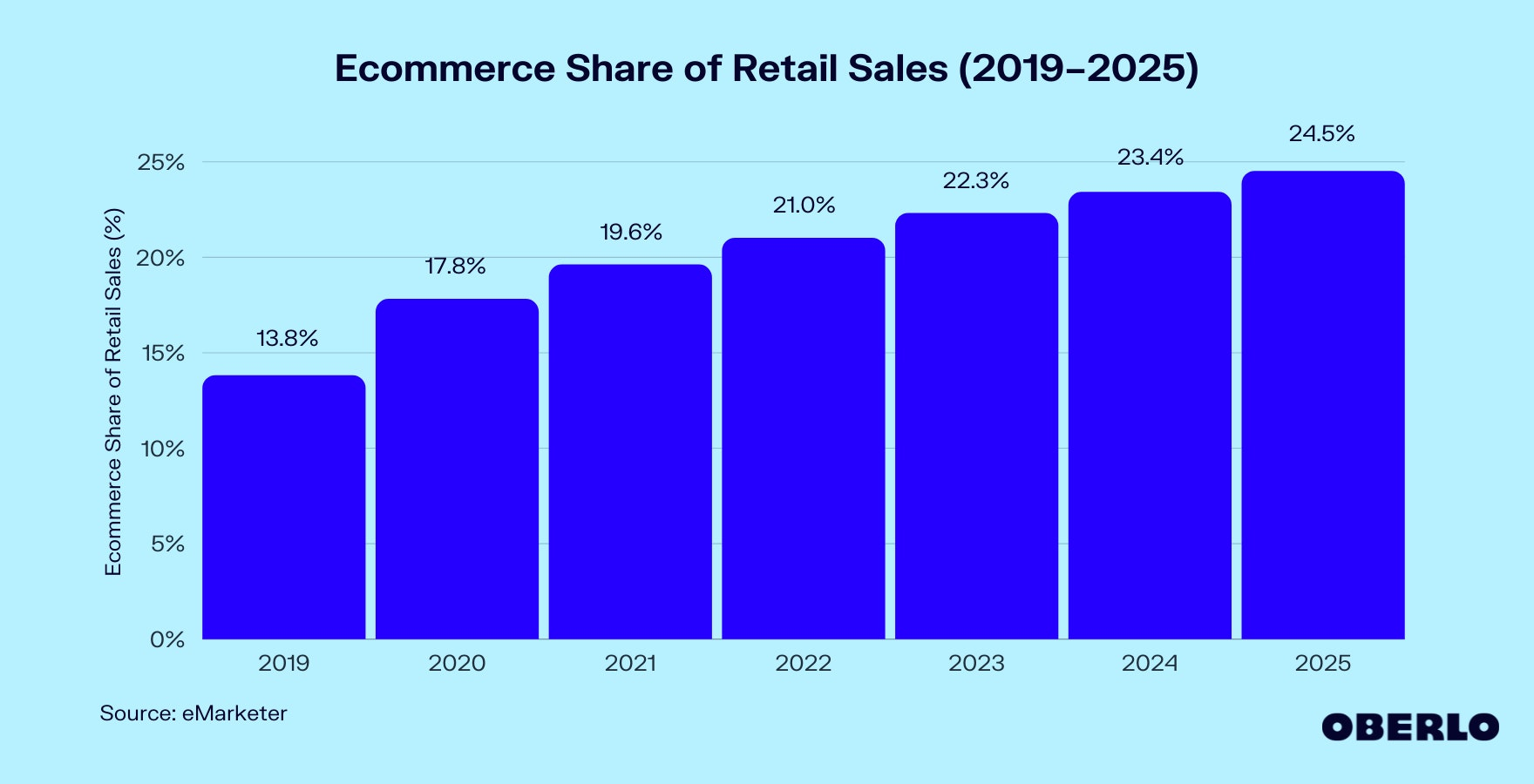 Chart of Ecommerce Share of Retail Sales (2019–2025)