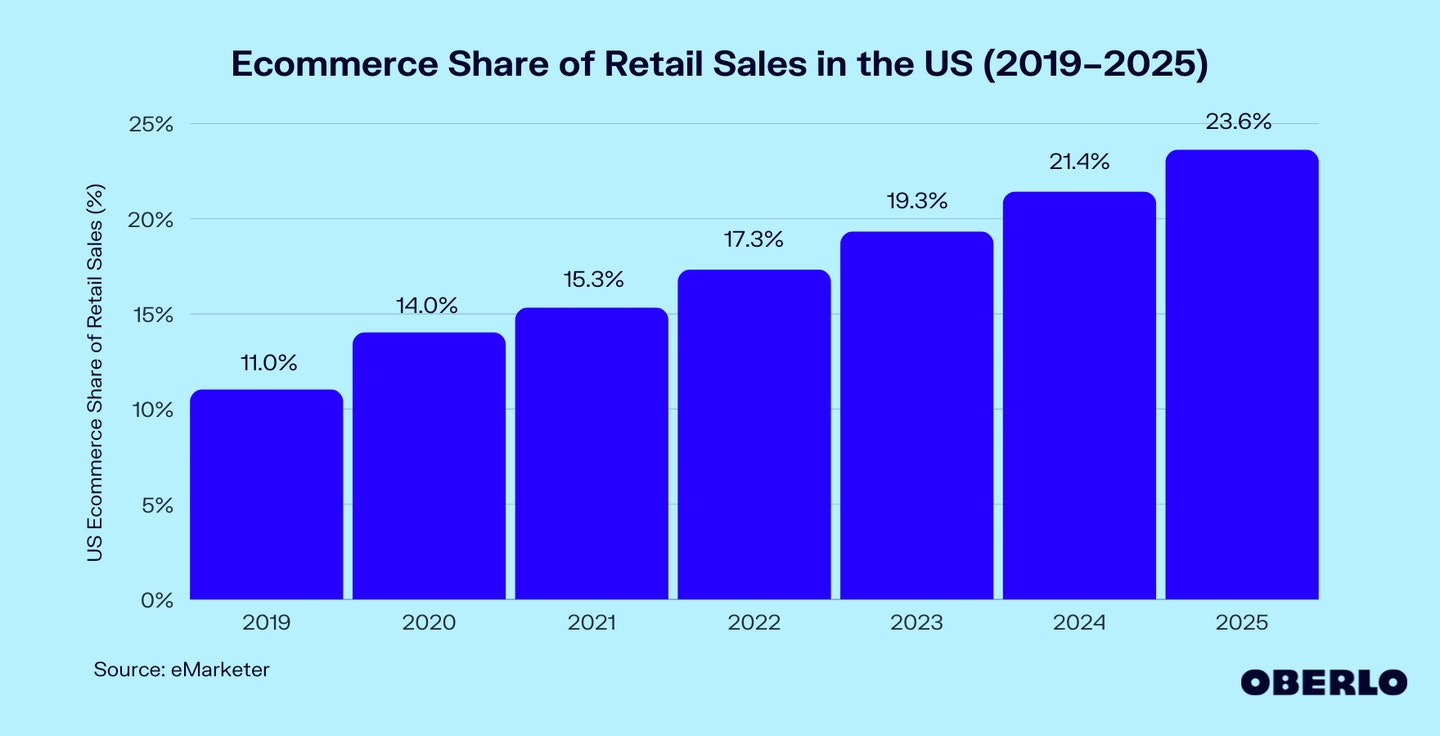 Chart of Ecommerce Share of Retail Sales in the US (2019–2025)