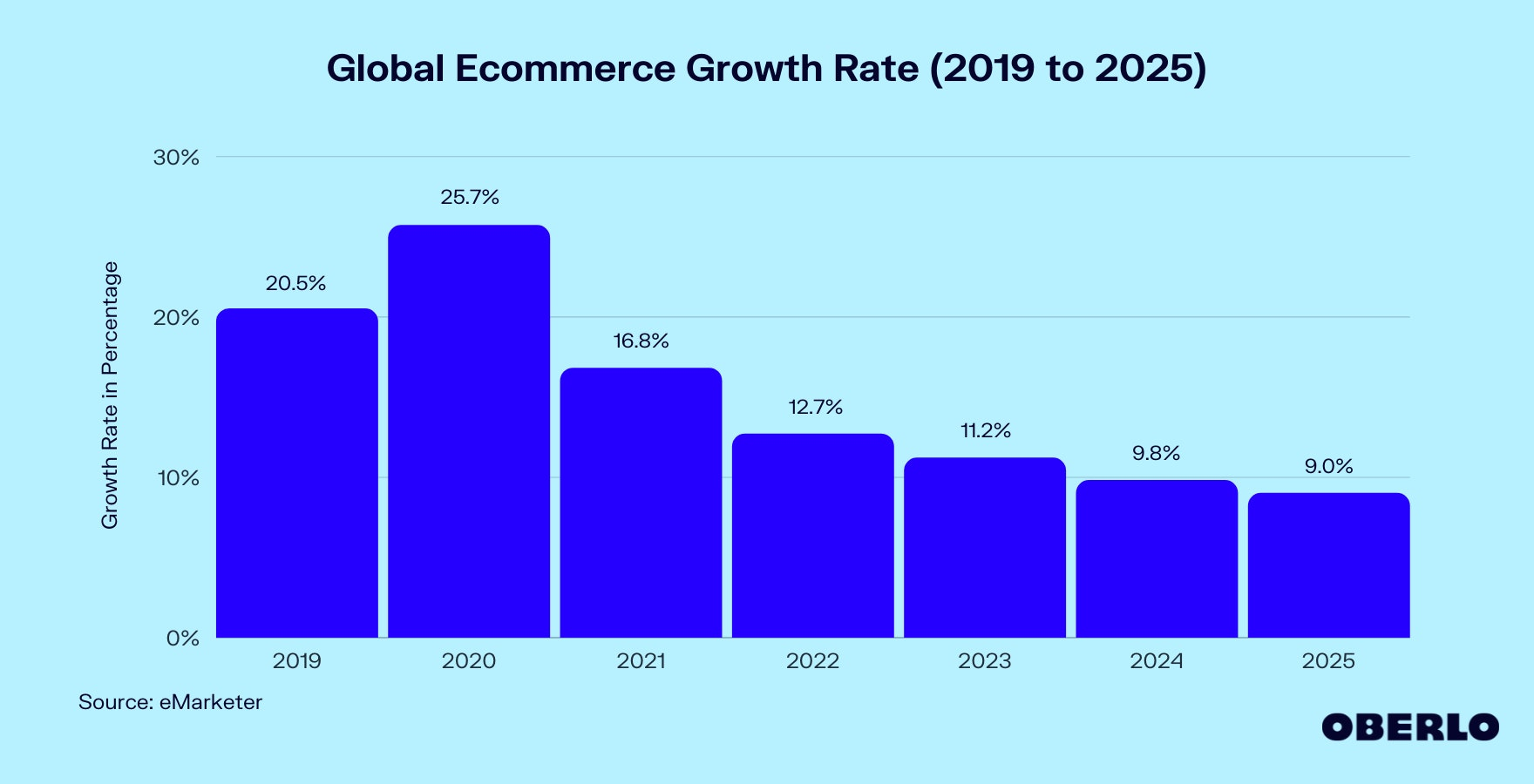 Chart of Global Ecommerce Growth Rate (2019 to 2025)