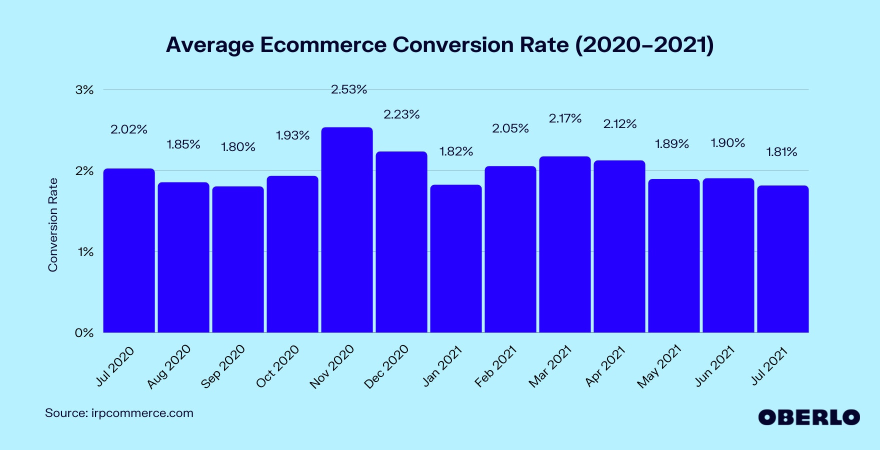 Chart of Average Ecommerce Conversion Rate (2020–2021)