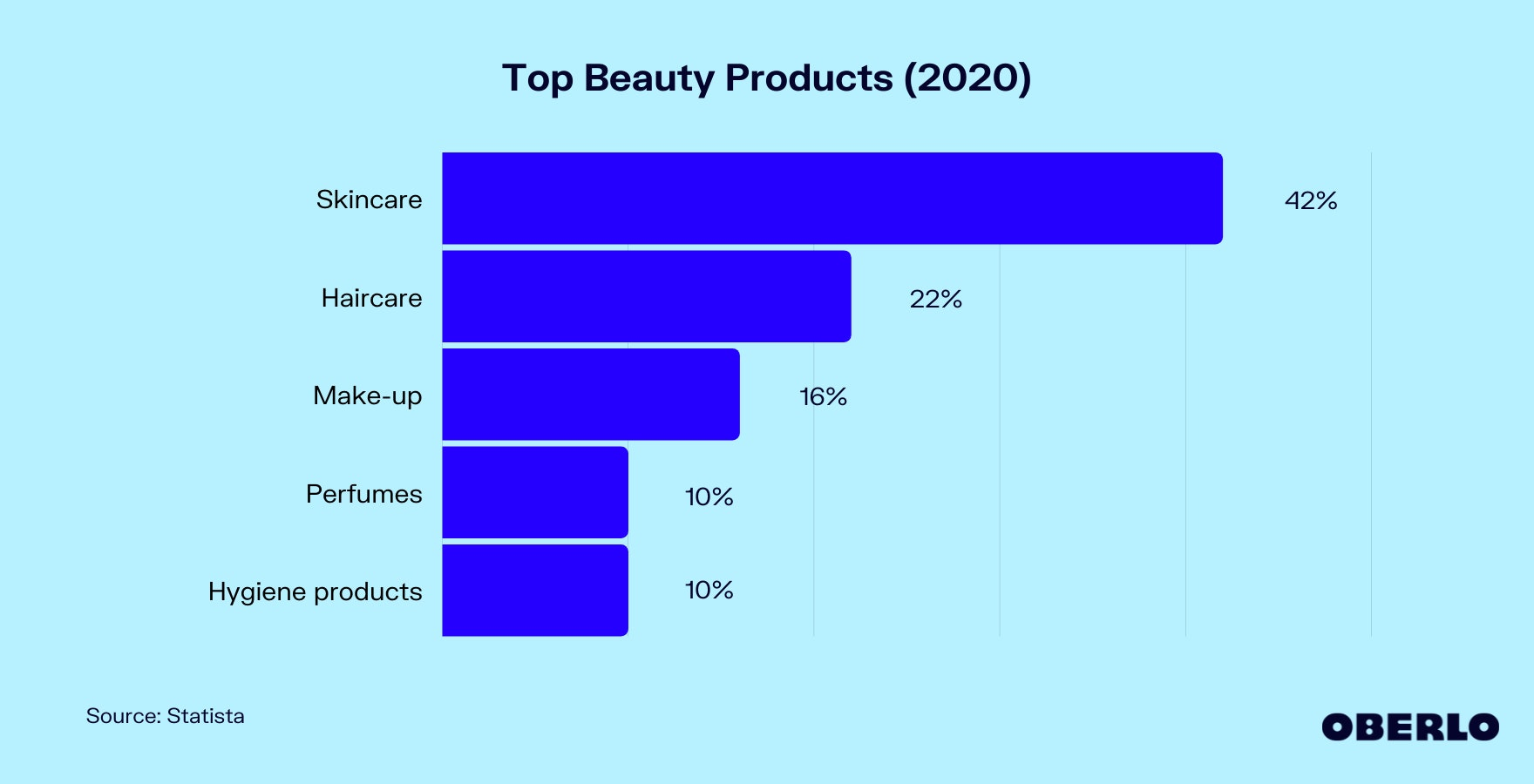 Chart of Top Beauty Products (2020)