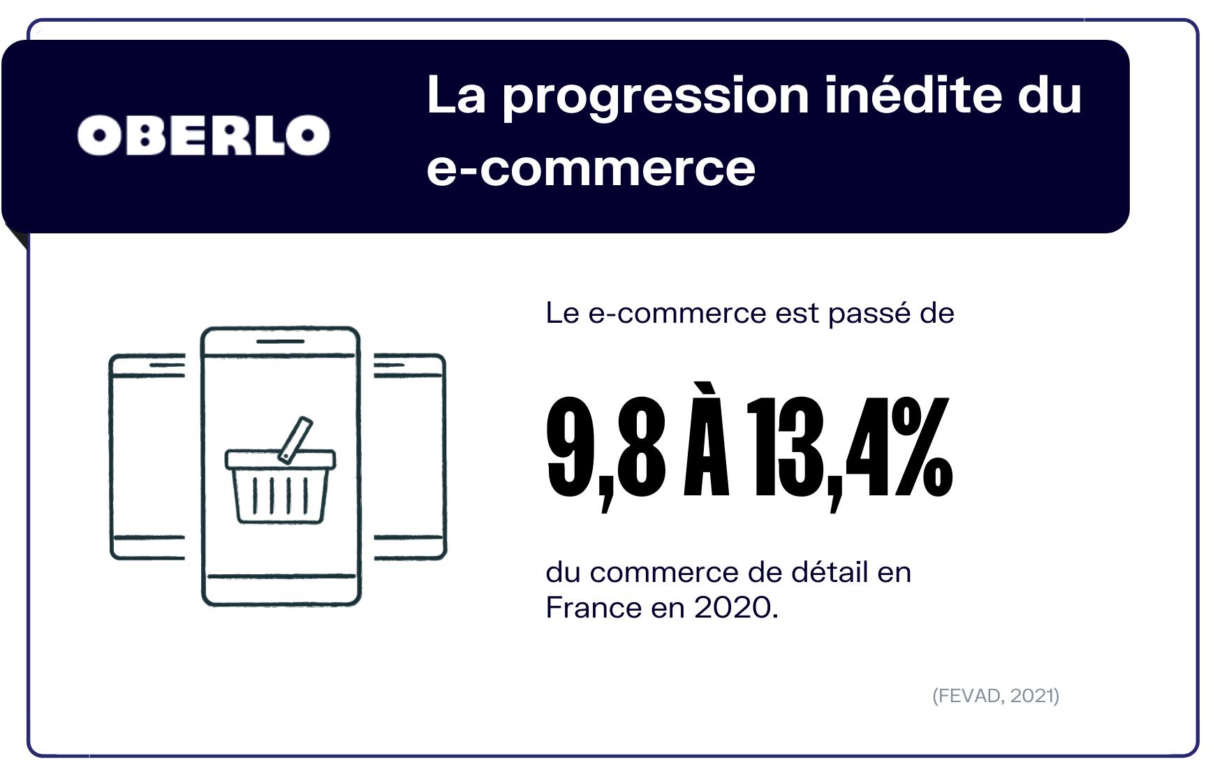 progression e commerce