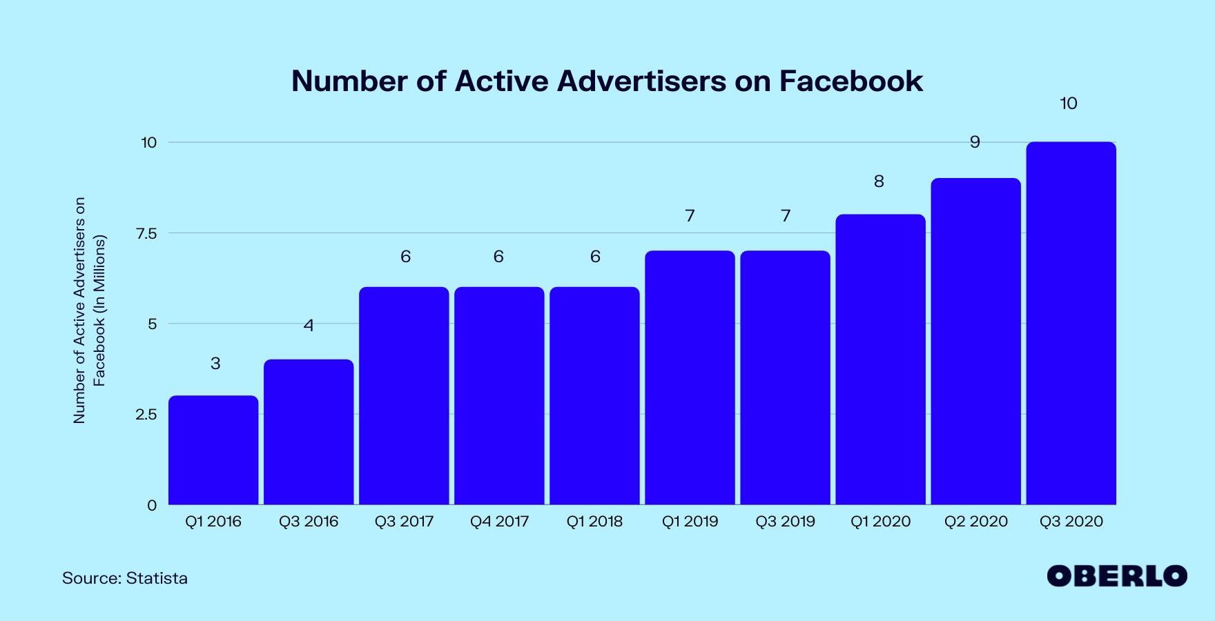 Number of Advertisers on Facebook (2016–2020) Chart