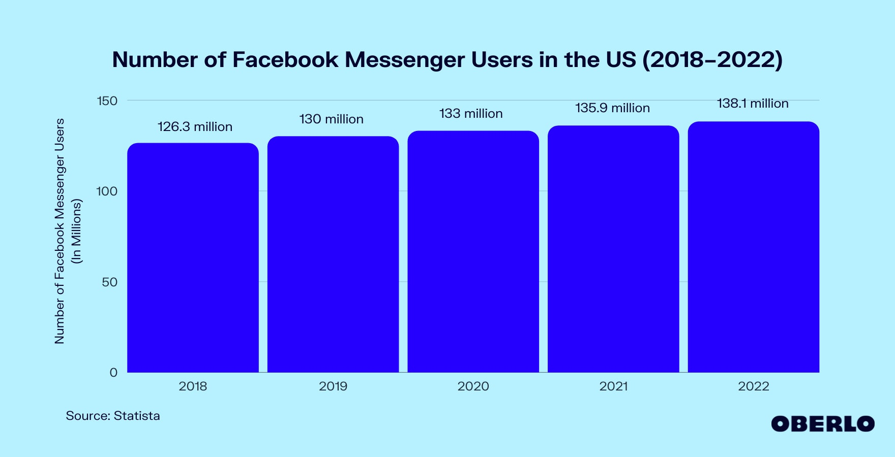 Chart of How Many People Use Facebook Messenger (2018–2022)