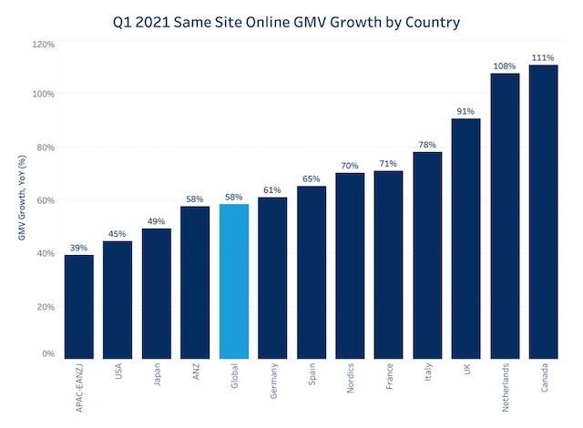 crescita commercio online 2021