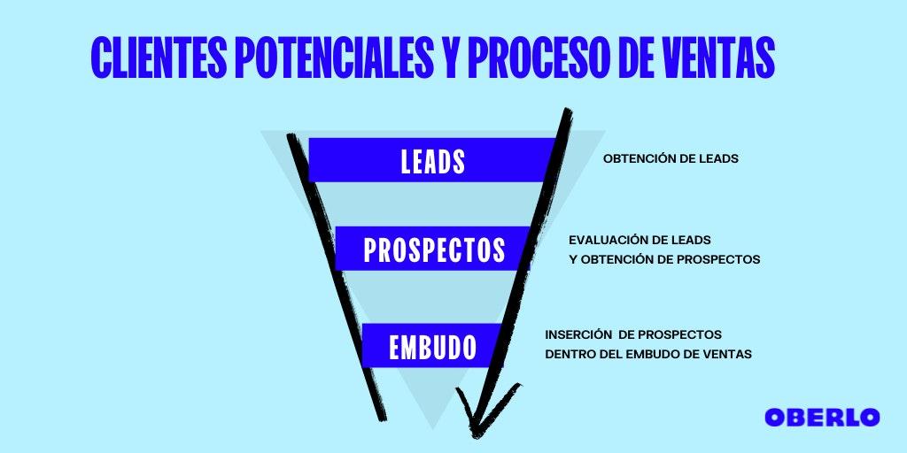 potenciales clientes y proceso de ventas
