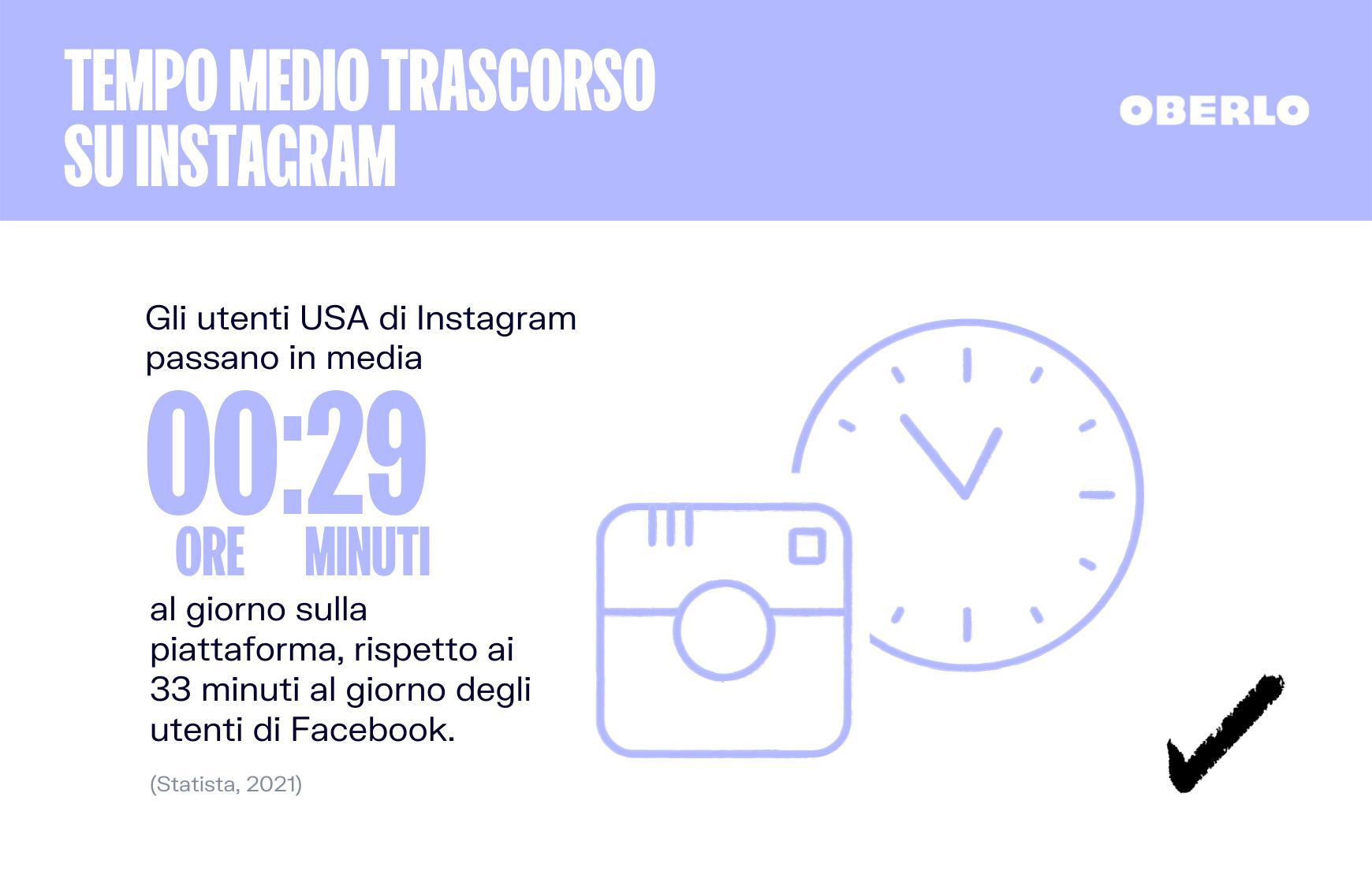 tempo medio instagram statistiche