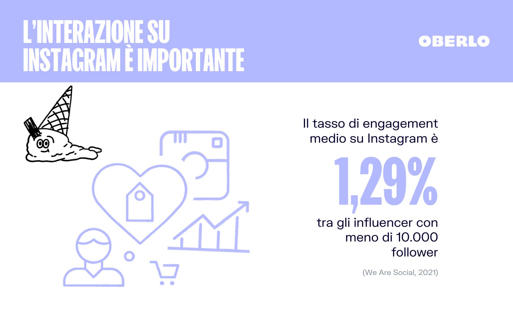 tasso di interazione medio instagram statistiche