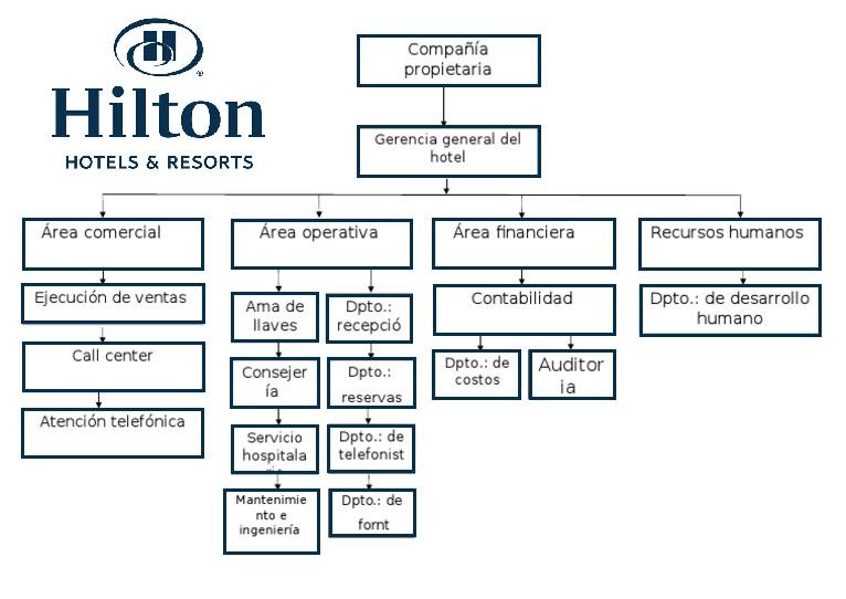 administracion organizacion plan de negocios
